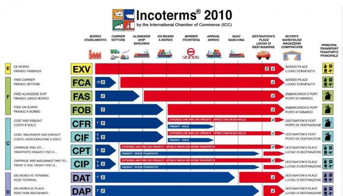 Incoterms là gì?