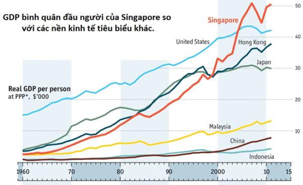 Tìm Hiểu Tổng Quan Về Đất Nước Singapore